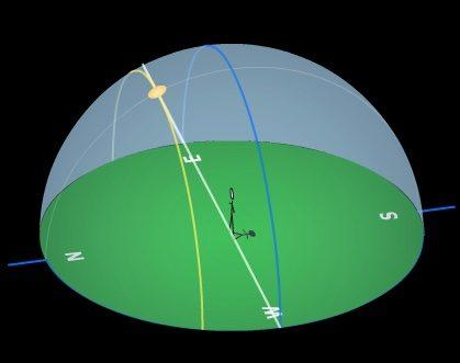 Posisi Matahari saat di Titik Balik Utara atau Solstis Juni atau lebih dikenal sebagai Solstis Musim Panas, dilihat dari ekuator. Kredit: University of Nebraska-Lincoln