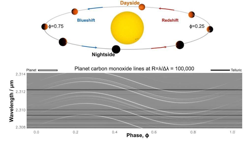 Atas: Ilustrasi cahaya bintang induk menyinari permukaan planet yang tidak transit sepanjang orbitnya dan pergeseran Doppler yang teramati. Bawah: Spektrum bintang dan planet yang yang dipecah menjadi garis-garis absorpsi dengan pola yang unik untuk setiap molekul atau atom (garis putih terang). Dari pengamatan planet ketika sedang mengorbit bintang induknya, bisa ditemukan ada pergeseran spektrum ke arah merah (redshift) dan ke arah biru (blueshift) saat bergerak menjauh dan medekat relatif terhadap kita. Kredit: Ernst de Mooij di Birkby 2018