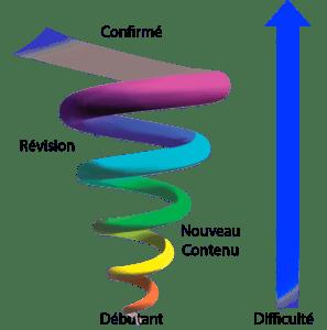 spirale d'apprentissage