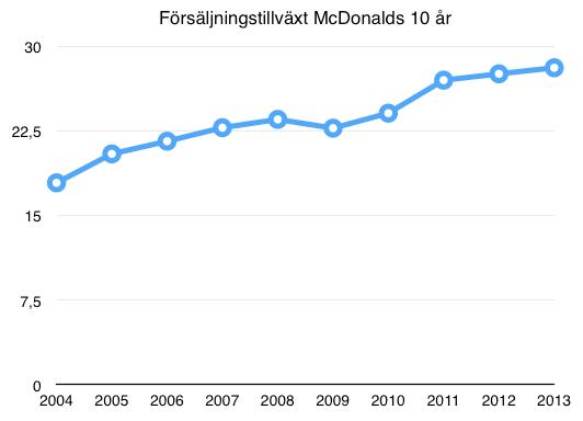 Omsättningstillväxt 10 år McDonalds
