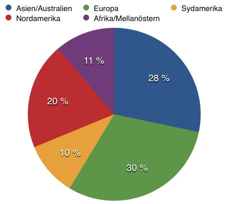 Fördelning regioner - Atlas Copco