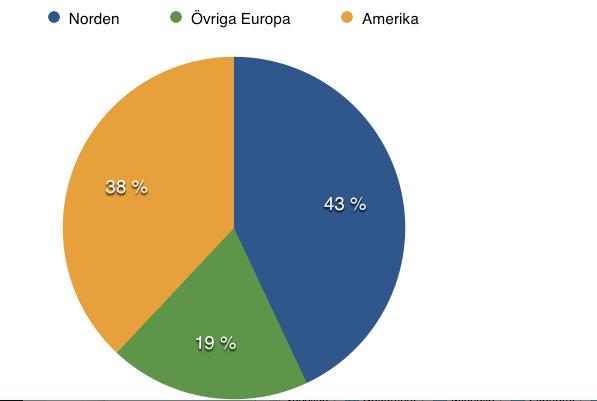 Fördelning regioner - Skanska