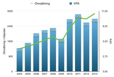 Utveckling av VPA och omsättning under en tioårsperiod - Beijer Alma