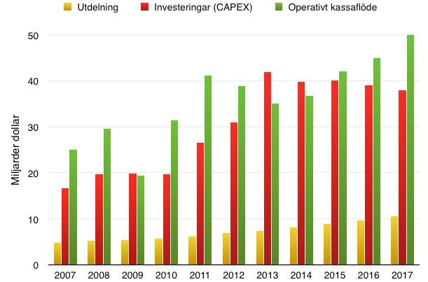 Prognos kassaflöde -Chevron 2007-2017