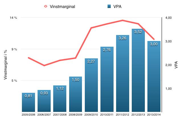 VPA- och vinstutveckling (netto) - Elekta