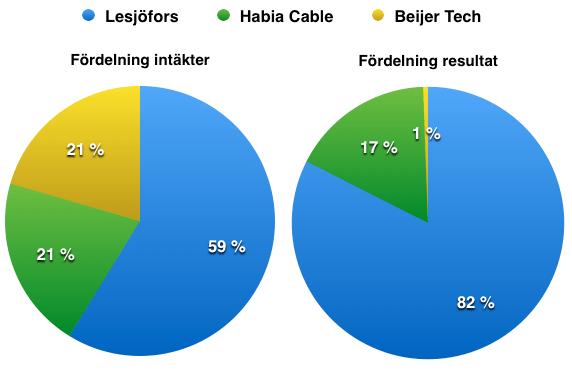 Fördelning omsättning och resultat - Beijer Alma