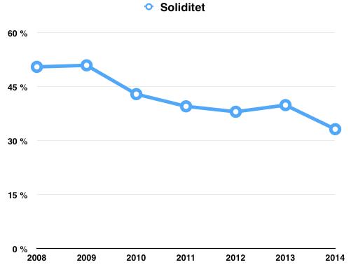 Utveckling Soliditet senaste åren - Coca Cola