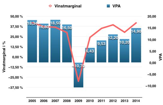 Så här har vinstmarginal och VPA utvecklats under perioden 2005-2015 för Swedbank