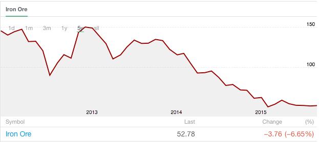 Utveckling av priset på järnmalm senaste åren