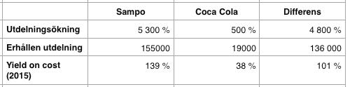 Jämförelse utdelningsavkastning över en period på 20 år - Coca Cola och Sampo