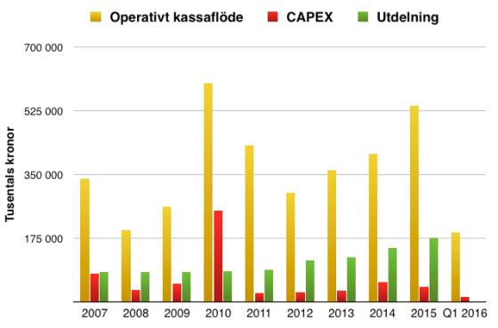 Kassaflöde från verksamheten i förhållande till Capex (investeringar) och utdelning under perioden 2007- Q1 2016 - Nordnet