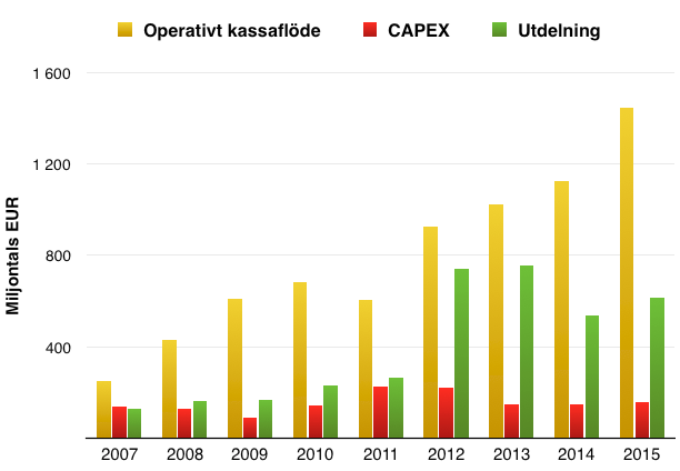 Utveckling operativt kassaflöde, Capex och utdelning - Kone