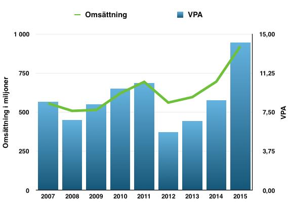 Omsättningens och vinstens utveckling under perioden 2007 till 2016 - Avanza