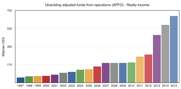 Utveckling adjusted funds from operations (AFFO) 1997 till 2016 - Realty Income