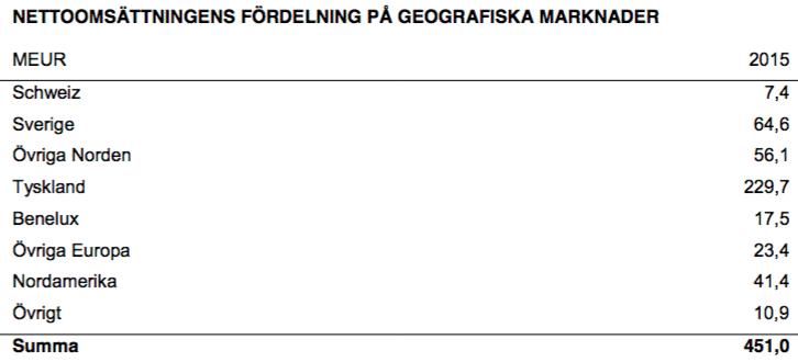 Omsättningsfördelning mellan marknader - Fenix Outdoor