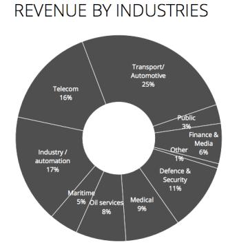 Fördelning av intäkter mellan branscher för helåret 2016