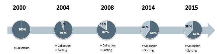 Tillväxtres för affärsområdet sortering sedan 2000