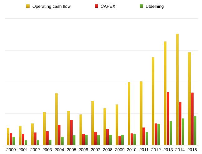 Kassaflödets utveckling sedan 2000 - Polaris Industries