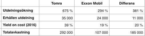 Total- och utdelningsavkastning Tomra och Exxon Mobil