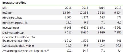 Utveckling affärsområdet Bostadsutveckling 2013 till och med 2016