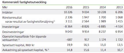 Utveckling kommersiell fastighetsutveckling - Skanska