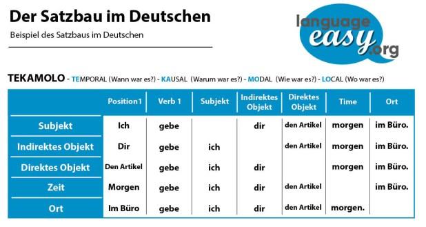 Der Satzbau im Deutschen - Lerne Deutsch mit language-easy.org!