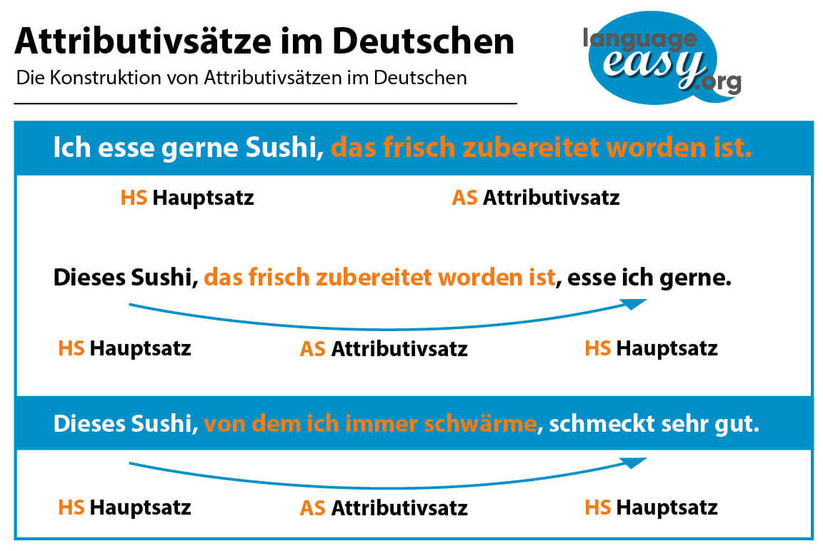 German Attributive Clauses