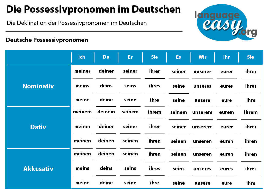 German Possessive Pronouns At Language Easy
