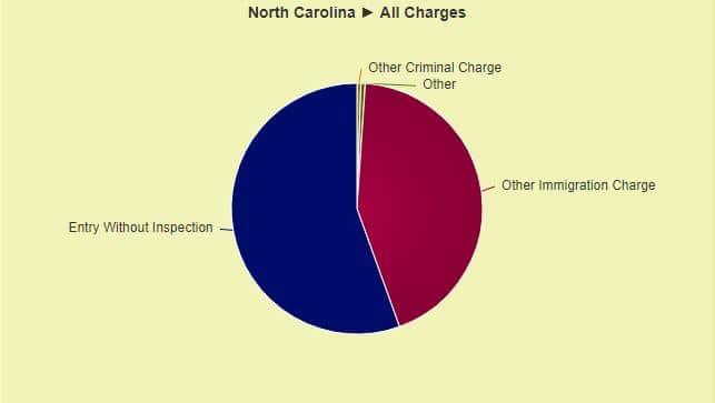 de-1500-casos-de-deportacion-en-charlotte-solo-6-tenian-cargos-criminales