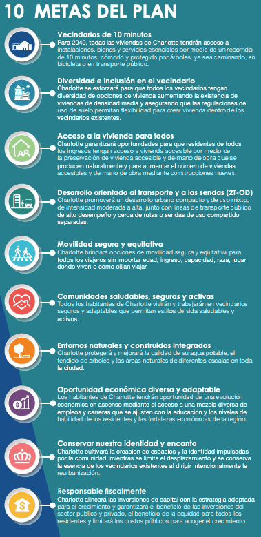 Los 10 metas del Plan de Desarrollo 2040.
