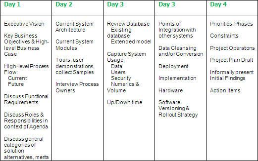Sample Project Sope Agenda