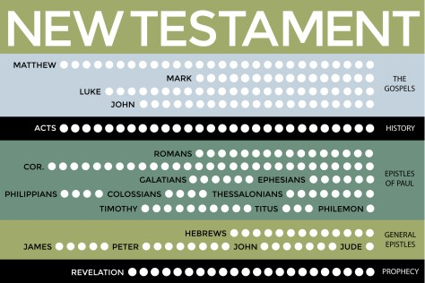 New Testament Scripture Chart