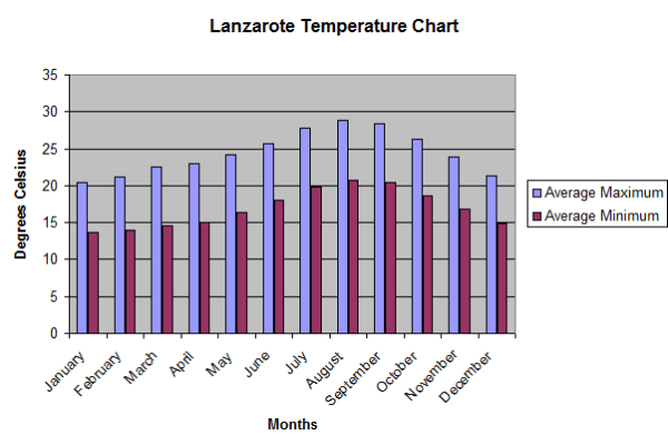 Lanzarote Average Temperature Chart