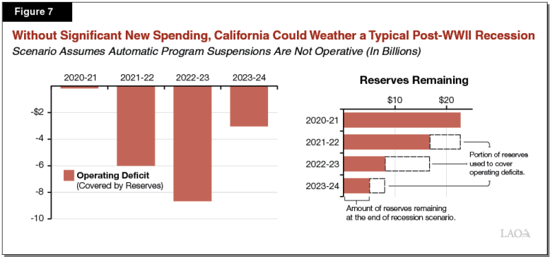 Figure 7 - Without Signficant New Spending, California Could Weather a Typical_Post-WWII Recession
