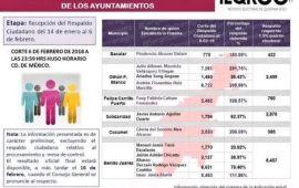"""""""Julio Taquito"""" lograría firmas para candidato independiente en OPB"""
