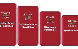¿Cuál es el peso electoral de MORENA para 2019? | Hay 200 mil votos de diferencia entre AMLO y sus candidatos locales