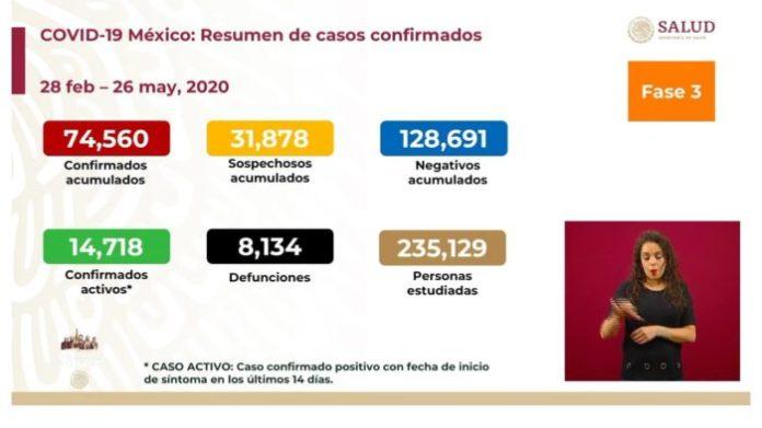 México llegó a ocho mil 134 muertes por coronavirus
