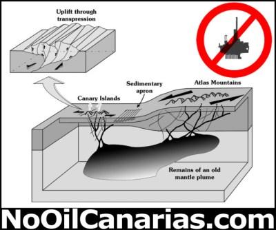 Erdölbohrung vor den Kanaren