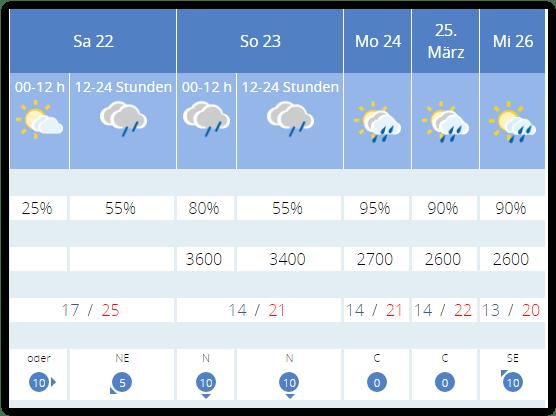 Wetterdienst