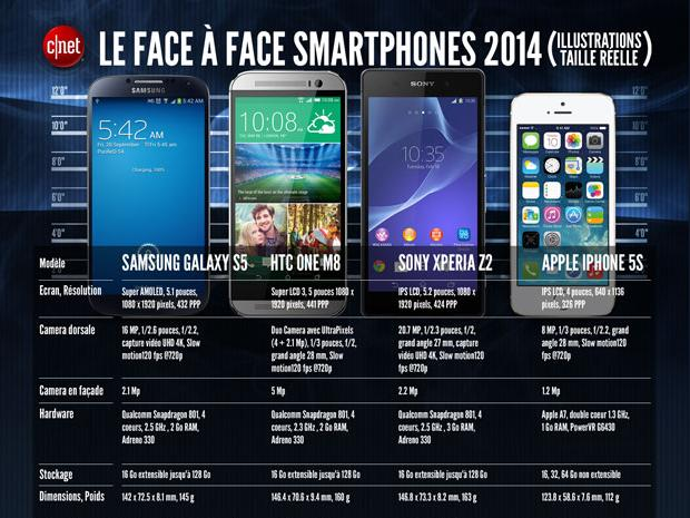 galaxy-s5-vs-one-m8-vs-xperia-z2-vsiphone5s