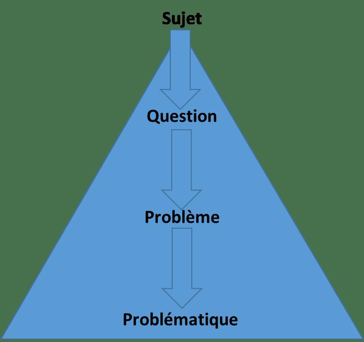 Sujet Question Problème Problématique