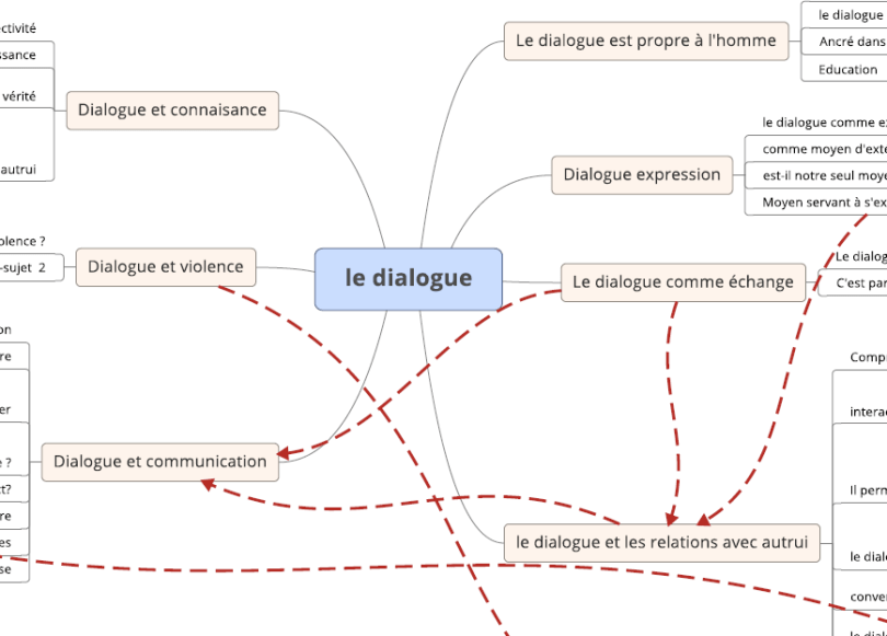 carte mentale dialogue