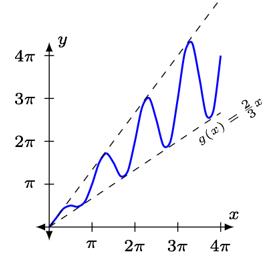 Gráfica de una función algebraica