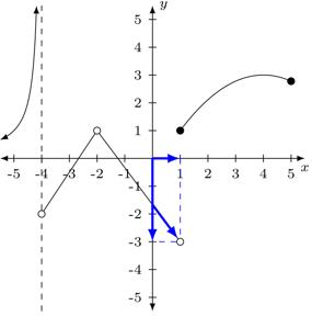Problema 3 de límites laterales 3