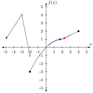 Caso 4 de límite de gráficas