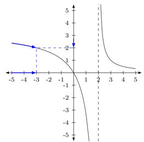 análisis de límite por izquierda