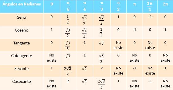 Tabla de ángulos notables