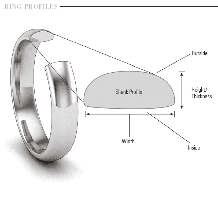 Ring Profiles