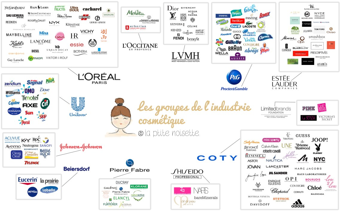 Groupes-industrie-cosmetique