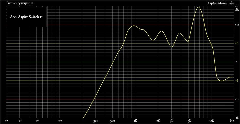 E-Sound-Acer Aspire Switch 12